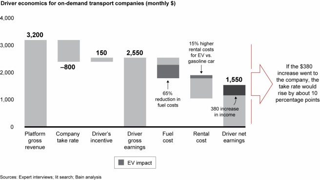 6 the-bumpy-road-to-profits-in-developing-asias-mobility-industry-fig06
