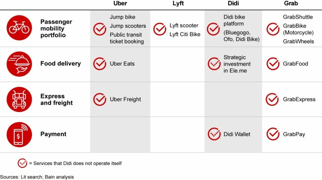 7 the-bumpy-road-to-profits-in-developing-asias-mobility-industry-fig07