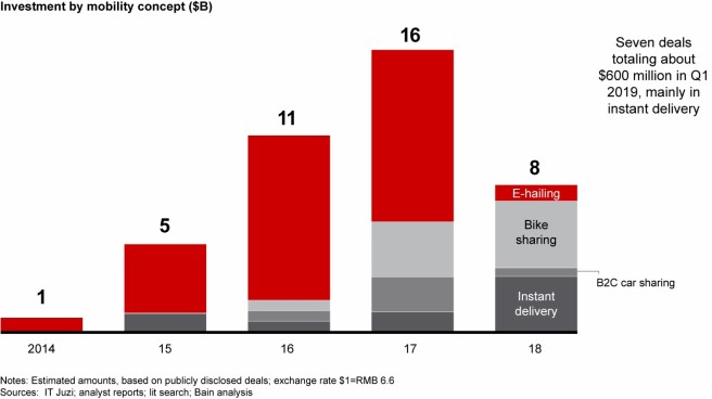 b the-bumpy-road-to-profits-in-developing-asias-mobility-industry-fig03.jpg
