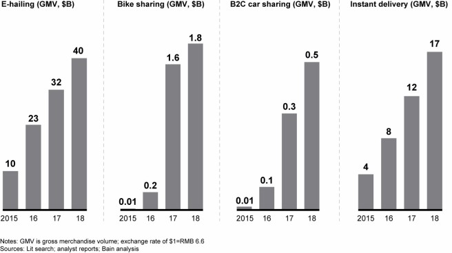 the-bumpy-road-to-profits-in-developing-asias-mobility-industry-fig01a