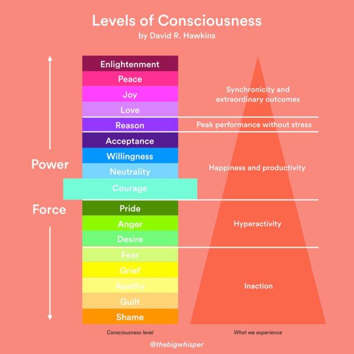 levels-of-consciousness.001.jpeg